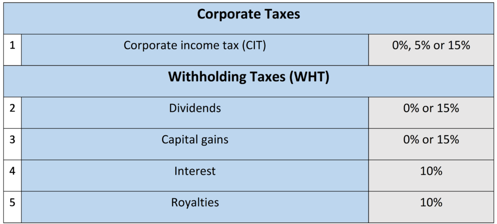 Corporate taxes in Lithuania