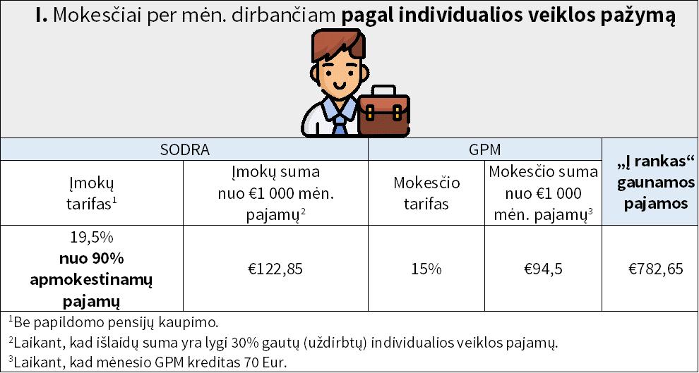 Mokesčiai dirbančiam su individualios veiklos pažyma.